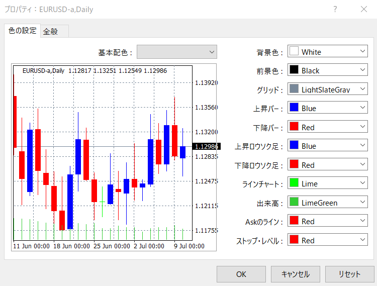 MT4チャート 色