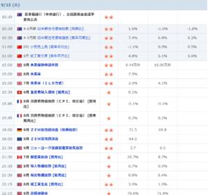 Yahoo 経済指標