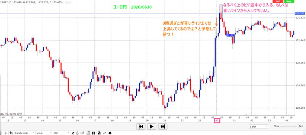 ユーロ/円 2020年5月末 ロンドンフィックス