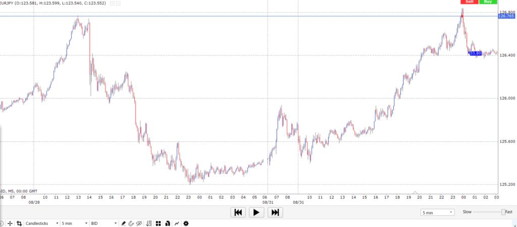 ユーロ/円 2020年8月月末