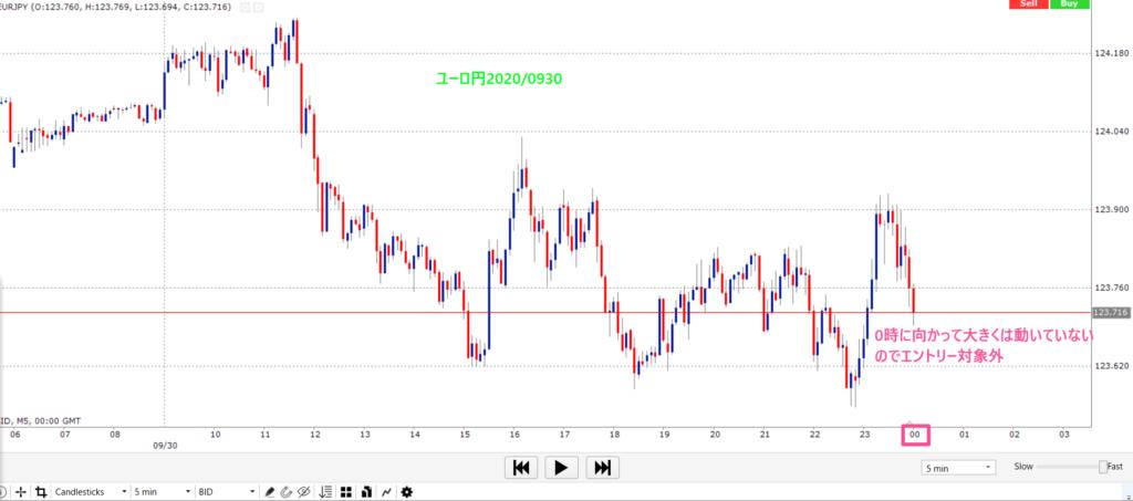 ユーロ/円 2020年9月月末 ロンドンフィックス