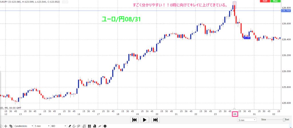 ユーロ/円 2020年8月末 ロンドンフィキシング